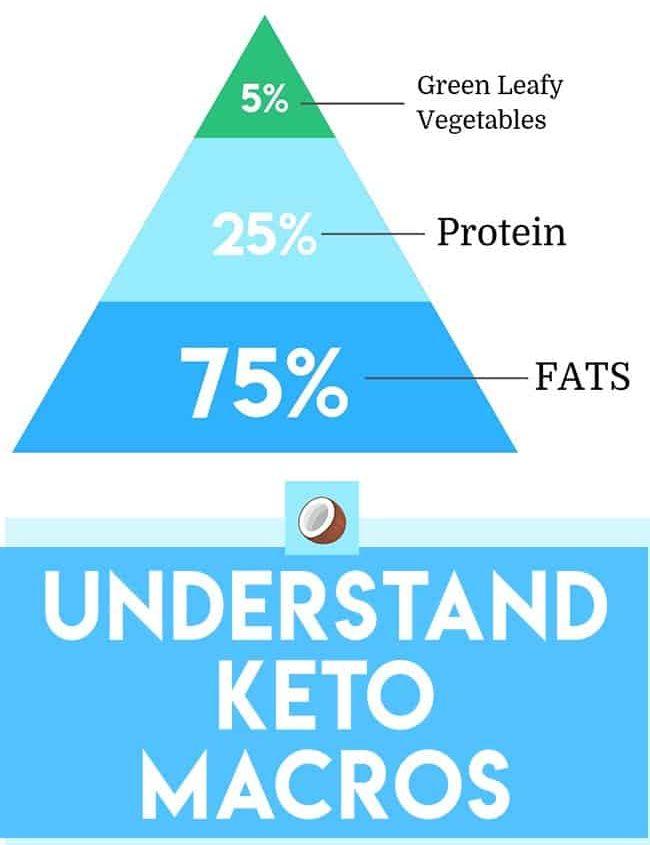 understand keto macros