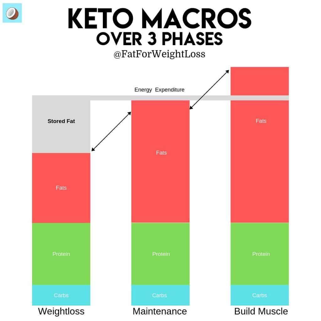 keto macros over weight loss